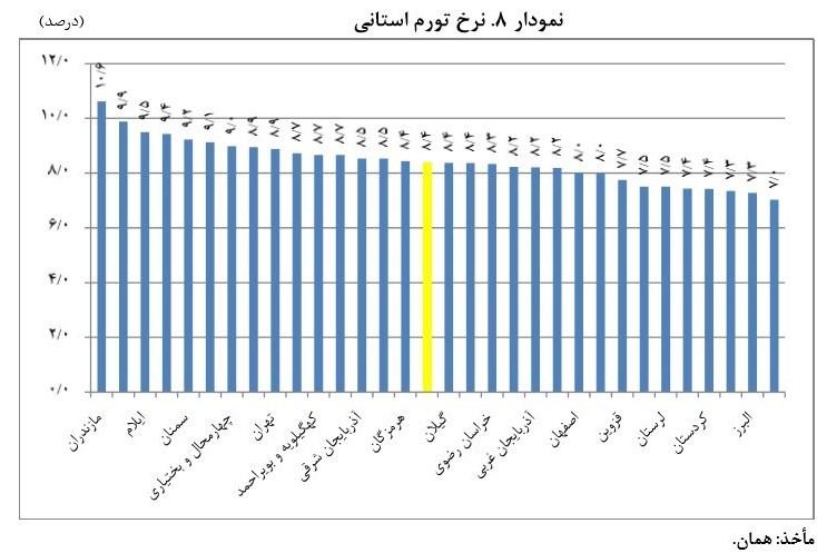 بالاترین نرخ تورم در کدام استان کشور است؟