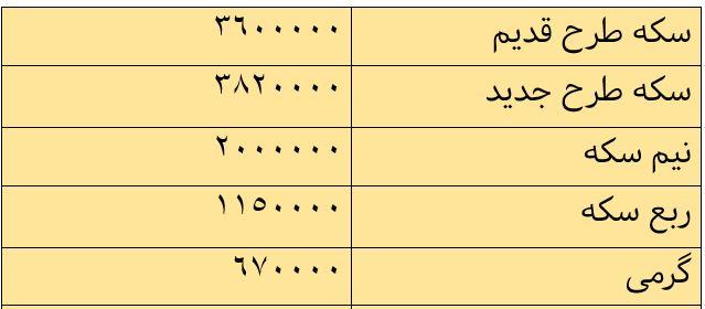 قیمت طلا و قیمت سکه امروز ۹۷/۰۹/۱۳